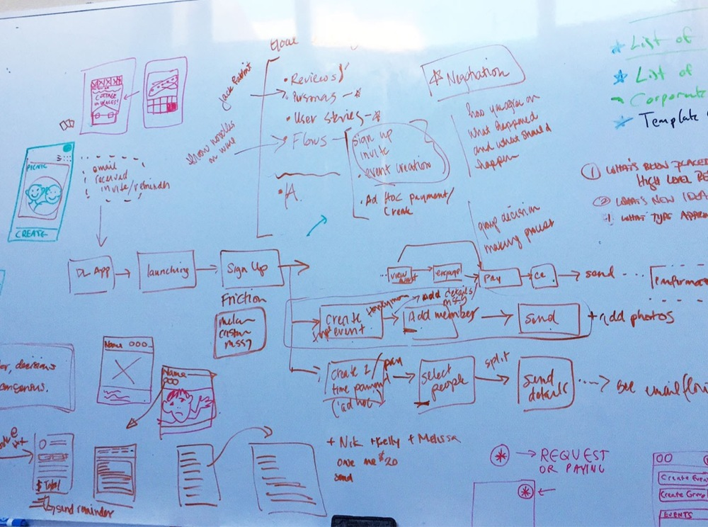 Early whiteboard sketches from one of the first team meetings, during which we together established 3 core user stories.