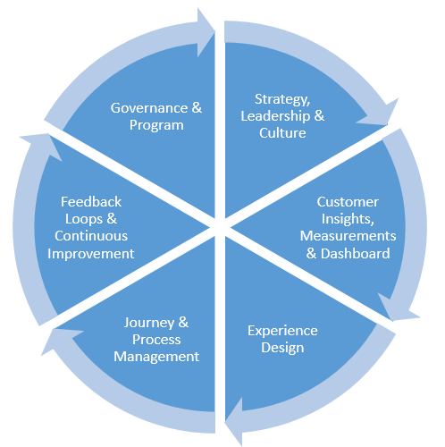 Figure 1: CustCore Customer Experience Framework
