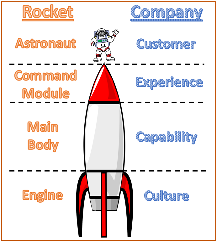 Figure 1: The Customer Experience Rocket