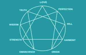 Enneagram Workshops at Abbotsford Convent, Melbourne