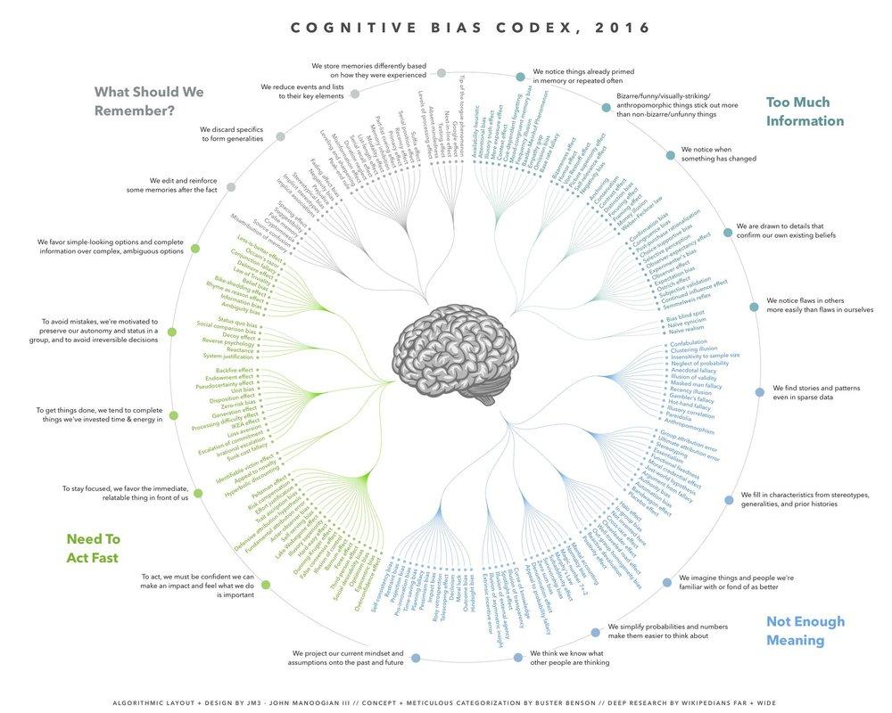 Cognitive Bias Codex  by Buster Benson et al