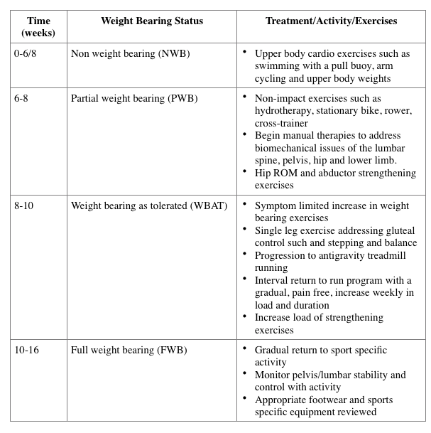 Table 2. Time frames and guidelines for return to activity (Wang et al, 2015;  Kaeding et al 2005)