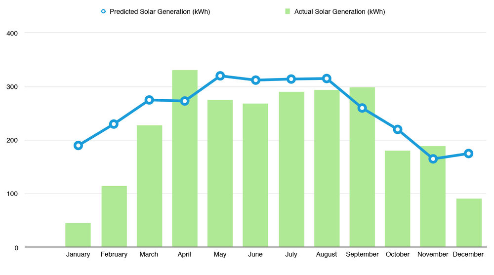 Actual vs. Predicted Solar Power Generation, 2010