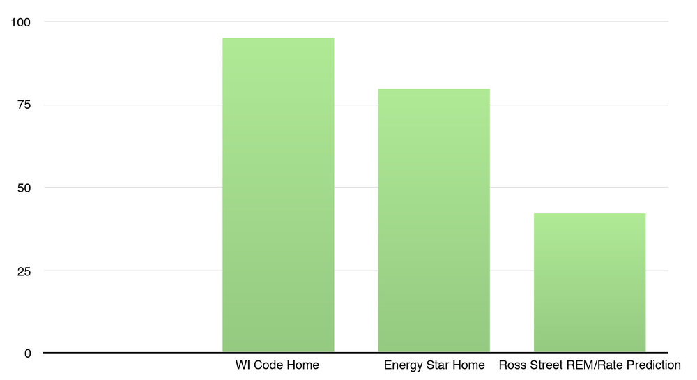 HERS Rating: Wisconsin Energy Code Home vs. Minimum Energy Star Home vs. Ross Street House Prediction