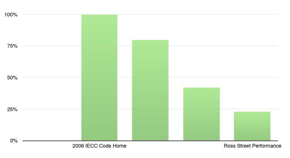 Energy Use: 2006 IECC Code Home vs. Ross Street House