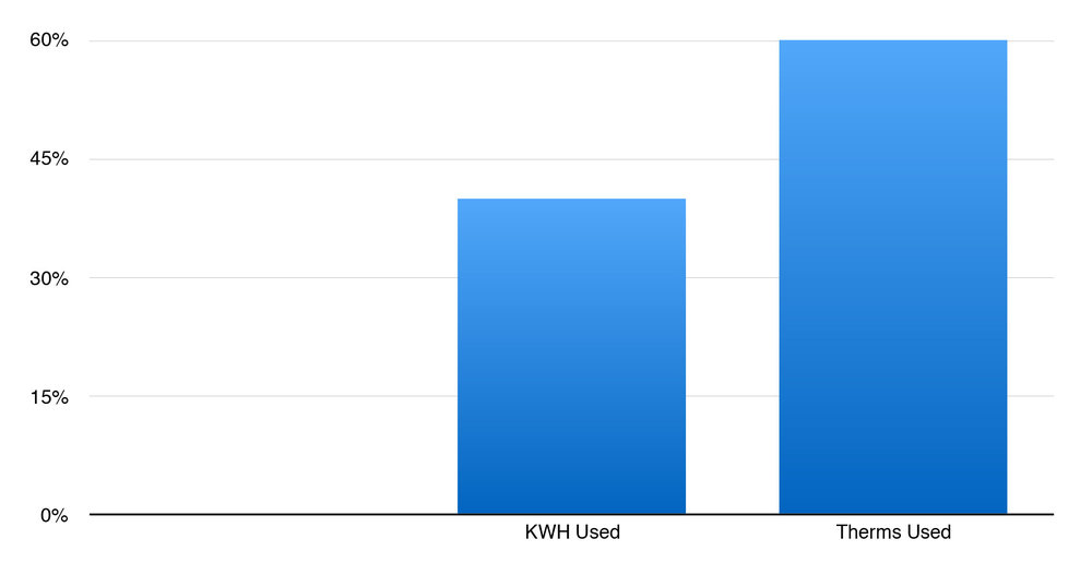 Energy Use Compared to REM/Rate
