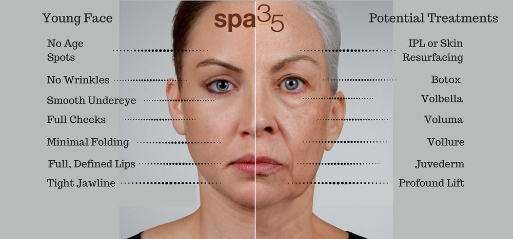 Comparison of younger and older women to highlight the common signs of aging and some recommended treatment options