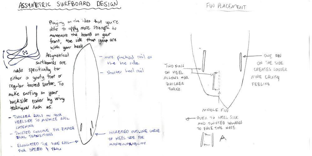 02 Asymmetric surfboard Design aspects .jpg