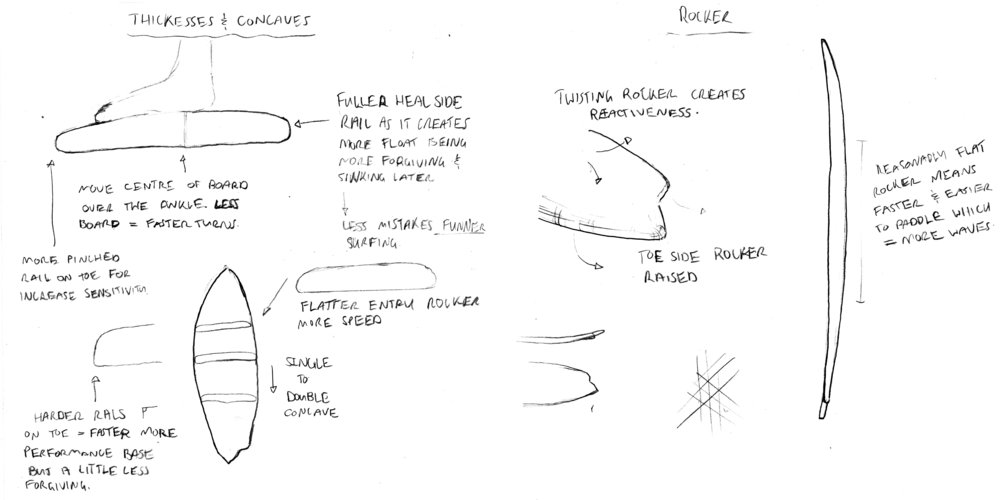 04 Asymmetric surfboard Design aspects .jpg