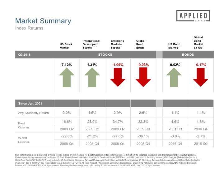 Market Updates Applied Capital