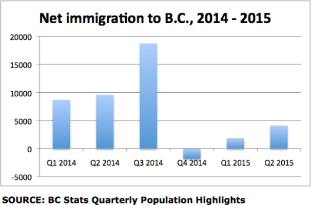 These numbers point to the last mass immigration of Portland fans to Vancouver during Quarter 3 of 2014 followed by the mass emigration back to Portland in Quarter 4 as they looked at housing prices.