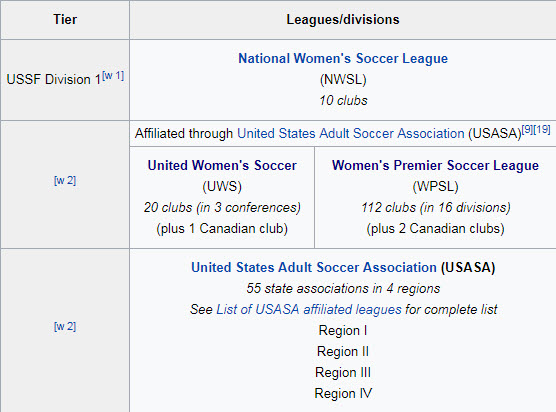 WOOOOOOOOOOOO 132 clubs in 19 divisions with amateur sides playing NCAA players, and reserve sides. Now they just each need an infusion of money, professional players and the ability to absorb the financial costs involved.