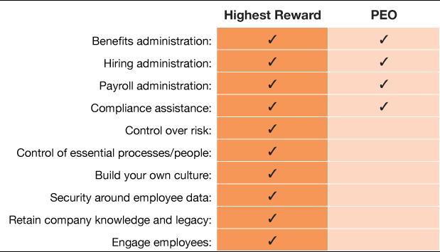 Highest Reward PEO vs full-service human resource