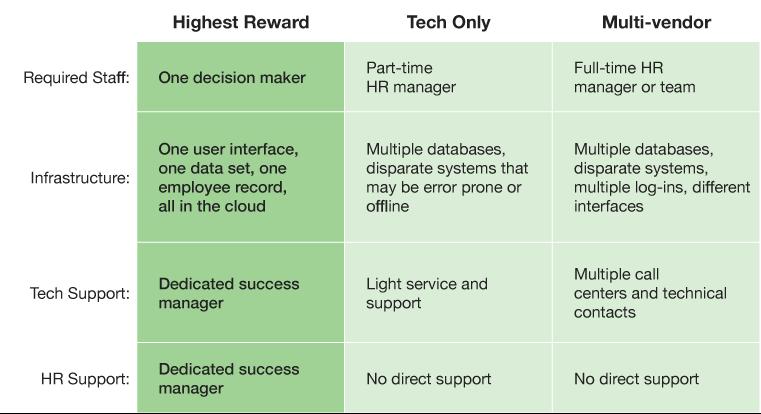 HR services comparison chart