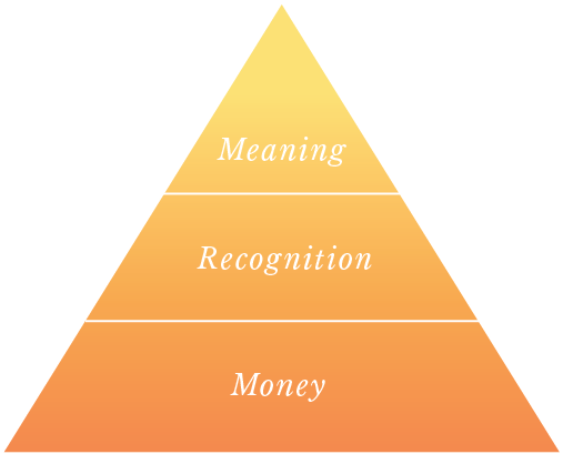 *Diagram from Peak, How To Get Your Mojo from Maslow by Chip Conley