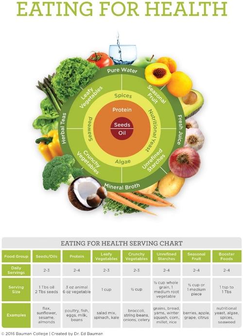 eating_for_health_chart.jpg