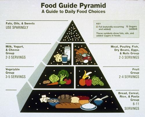 Food pyramid 1992.jpg