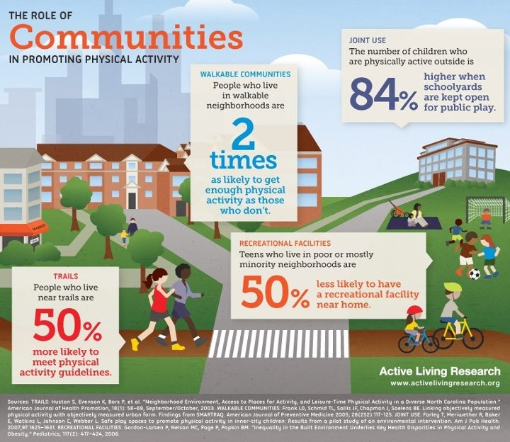 infographic on communities and physical activity
