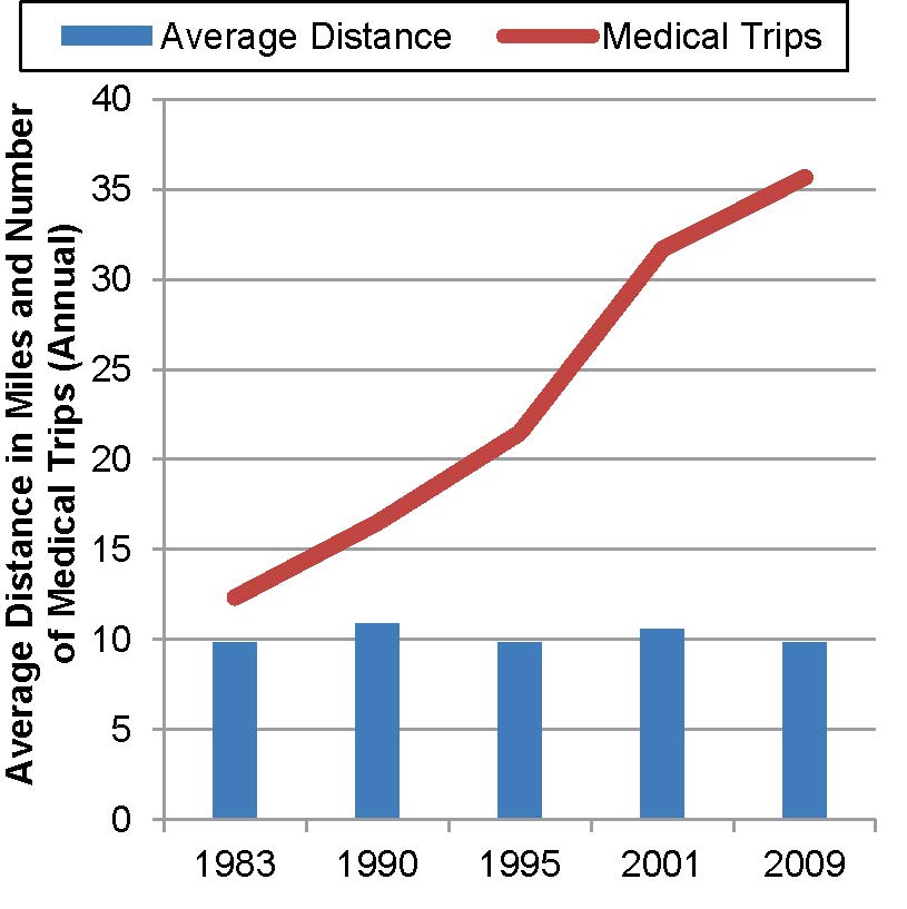 Medical appointments: more trips, same distance