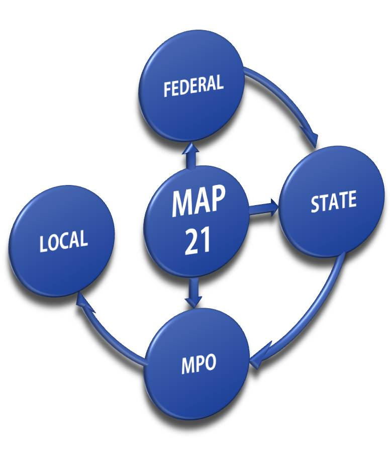 Map-21 could lead to a greater integration over time among performance measures at the federal, state and regional/local levels