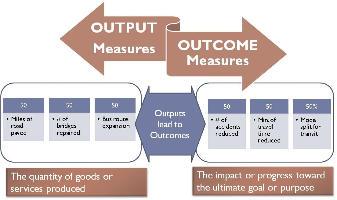 define productivity as the relationship of inputs to outputs vs outcomes