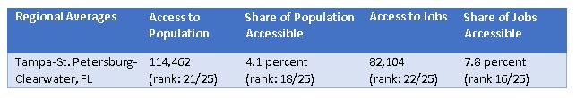 Tampa's ranking among 25 CBSAs having populations of 2 million or greater and sharing some GTFS data.