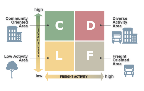 FDOT_FreightDesign