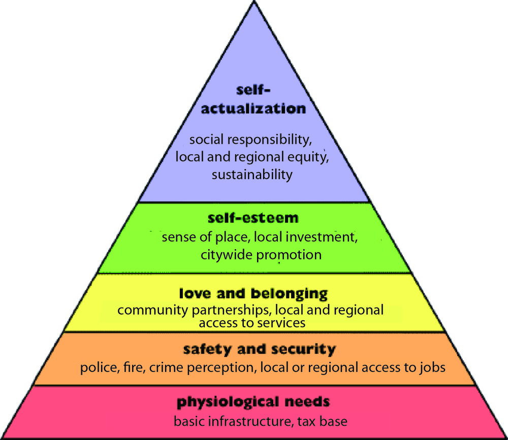 Hierarchy of City Needs