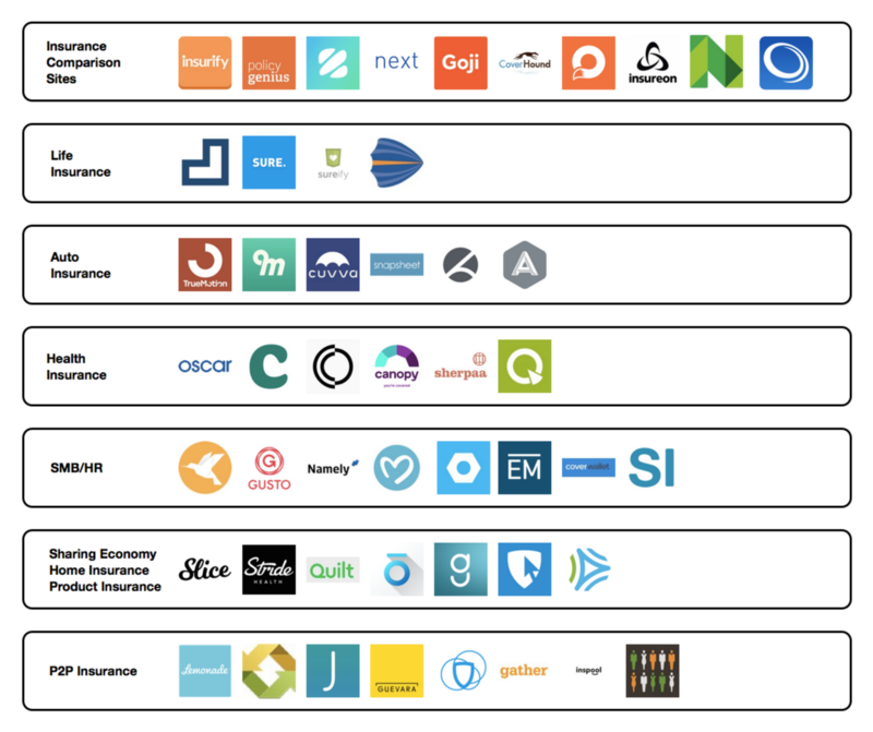 Insurance ecosystem map (Greylock Partners): potential partners, or at least a sign of what NW might need to help users navigate