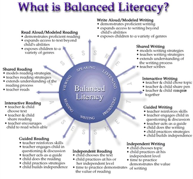 Balanced Literacy - Instructional Services | #Think35