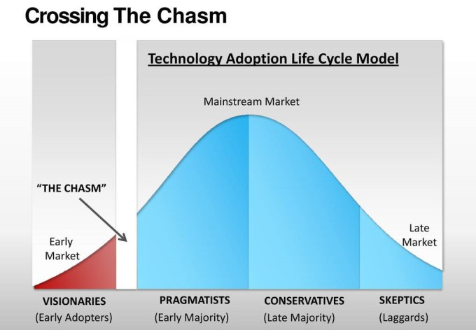 crossing-the-chasm.jpg