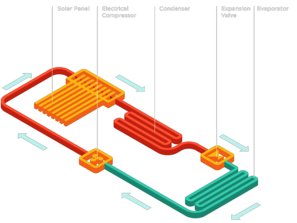 BASIC COMPRESSION-COOLING CYCLE UTILIZING THE SOLAR COOL PANEL