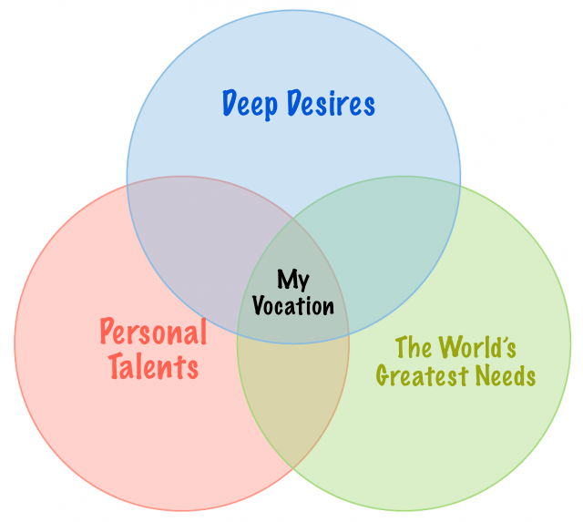 Vocation - Venn Diagram.png