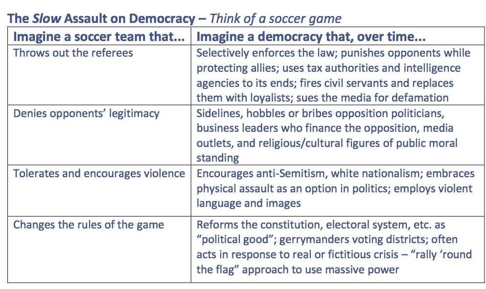 The Slow Assault on Democracy – Think of a soccer game copy.jpg