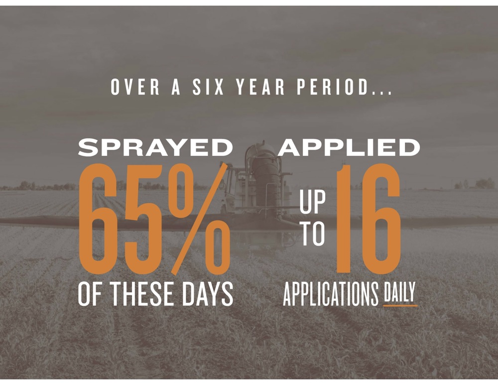 The company sprayed on two-thirds (65%) of the days over this period and made from 8.3 to 16 applications per application day on average.