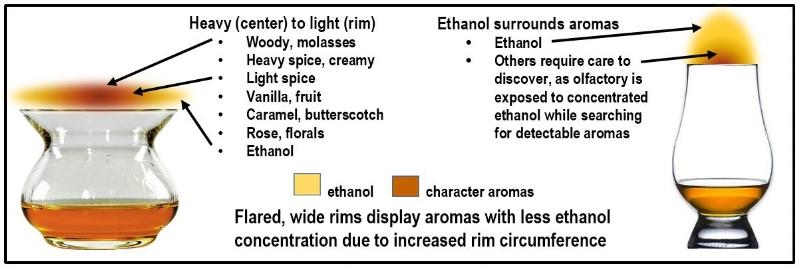 Fig 5 Aroma Depends on Vessel Shape.JPG
