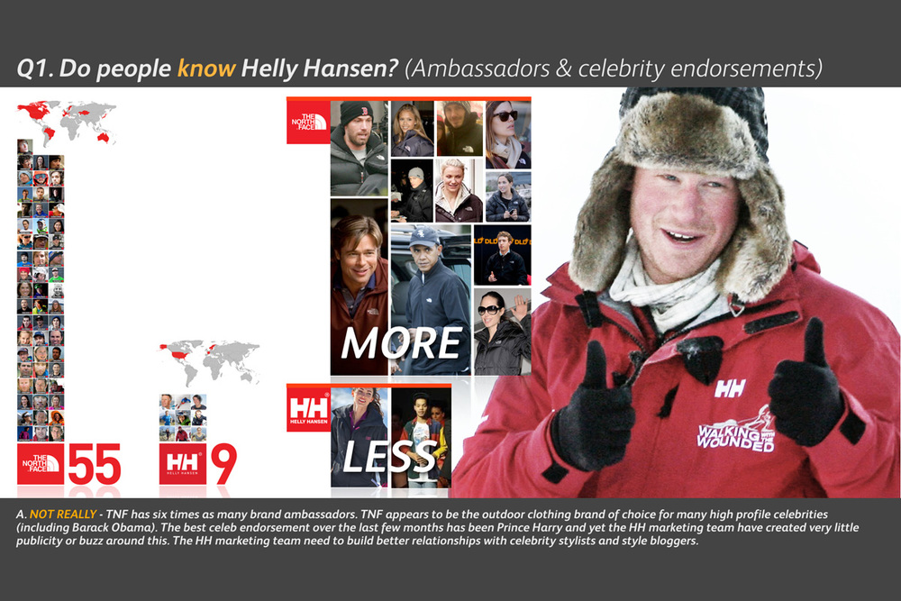 Helly Hansen Brand Audit - Do People Know?