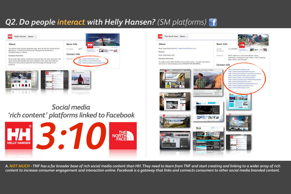 Helly Hansen Brand Audit - Do People Interact?