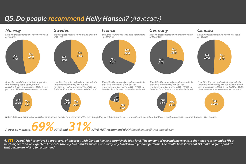 Helly Hansen Brand Audit - Do People Recommend?