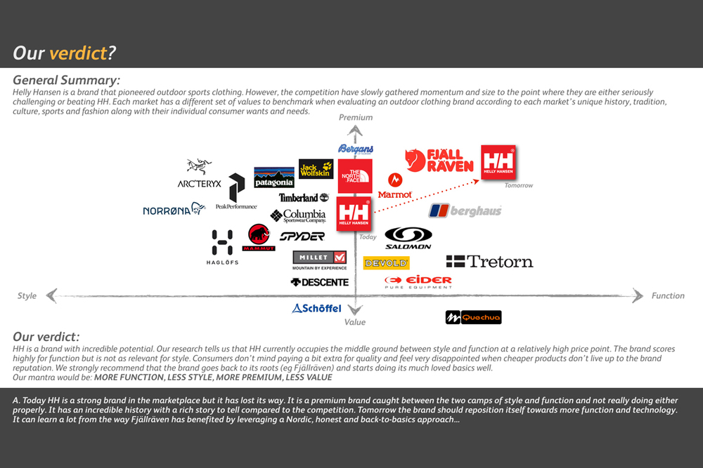 Helly Hansen Brand Audit - Verdict