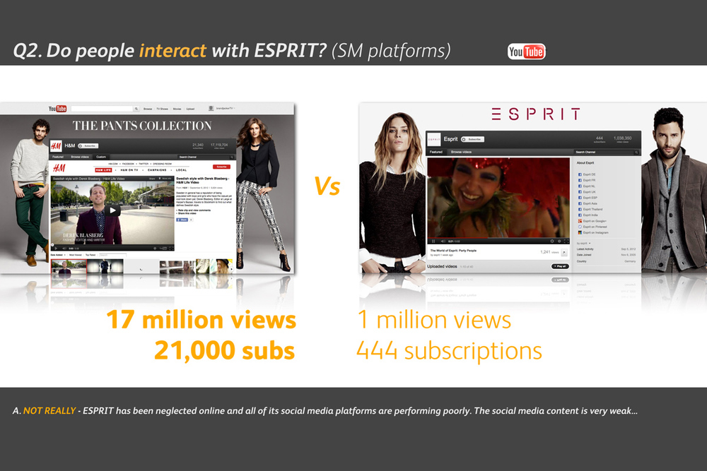 Esprit Brand Audit - Do People Interact?