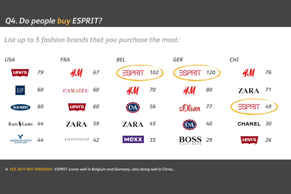 Esprit Brand Audit - Do People Buy?