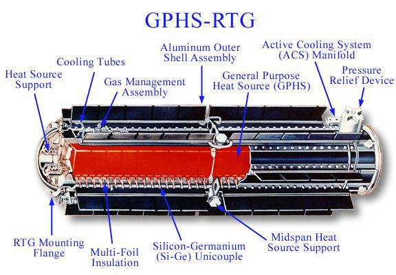 Cutaway view of a General Purpose Heat Source  (GPHS) Radioisotope Thermoelectric Generators (RTG).  Power source for Galileo, Cassini, Ulysses & New Horizons spacecraft.  Image  credit : NASA