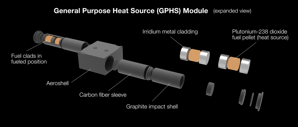 General Purpose Heat Source (GPHS) Module . The GPHS module provides steady heat for a radioisotope power system. Image  credit : NASA