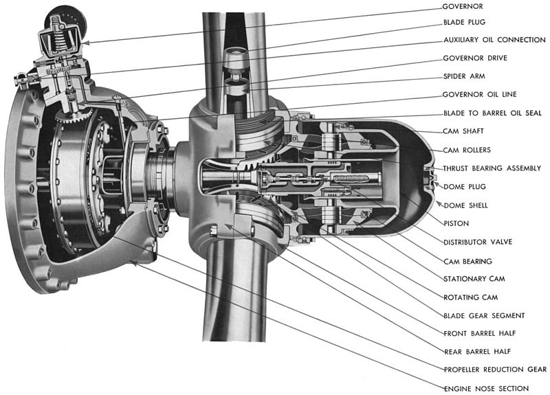 "The Hamilton Standard Propeller was used on most American fighters, bombers and transport aircraft of WWII. Source: "" Propeller diagram.jpg "" by  nydano  is licensed under  CC BY 2.0"