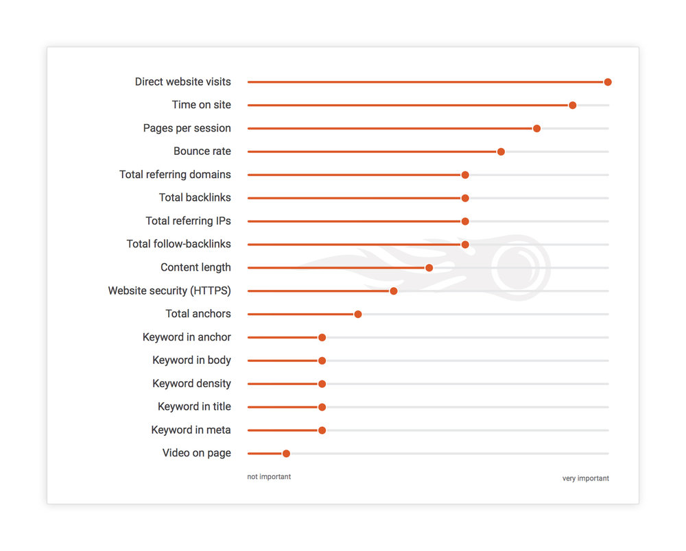 Semrush Ranking Factors -shadow.jpg