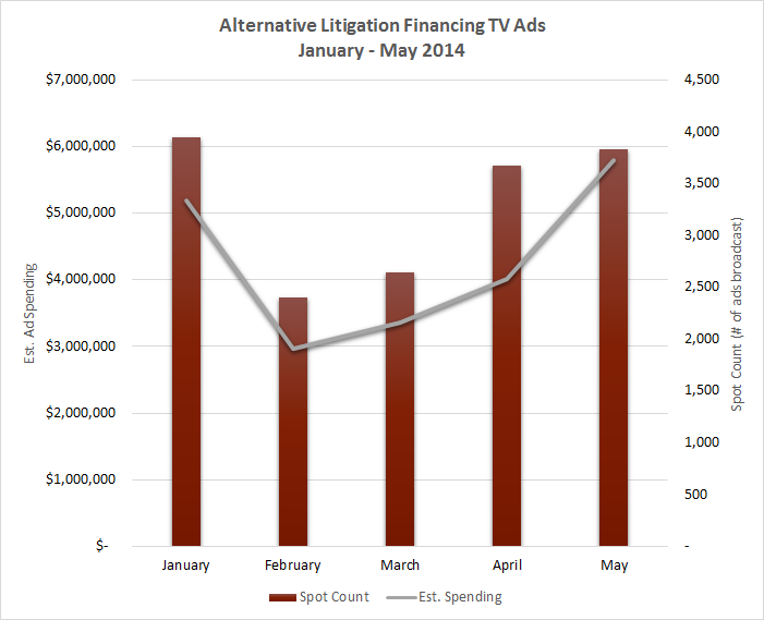 Alternative Litigation Financing