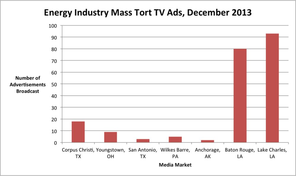 Energy Industry Mass Tort Ads
