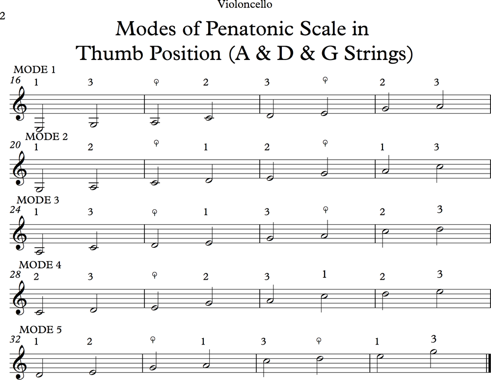 Modes of Pentatonic Scale Page 2