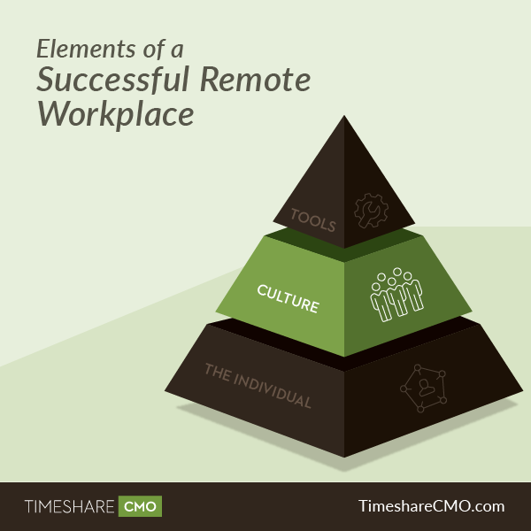 Timeshare Pyramid Infographic social_culture.png